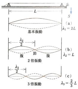 弦固有の振動